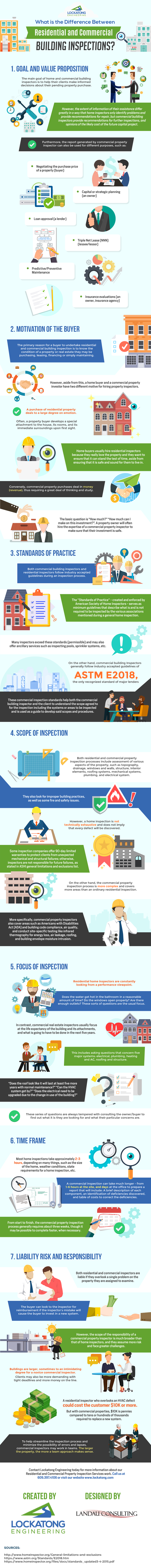 What is the Difference Between Residential and Commercial Building Inspections?